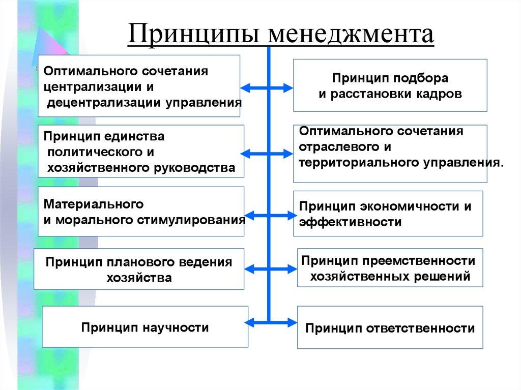стратегический менеджмент и маркетинг и его особенности в социально-культурной сфере.шпаргалка