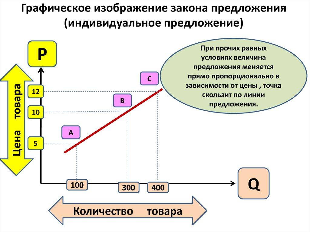 картинки закон предложения