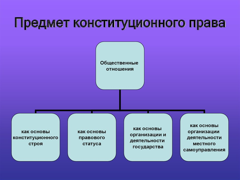 Конституционное Право Понятие Предмет Метод Шпаргалка