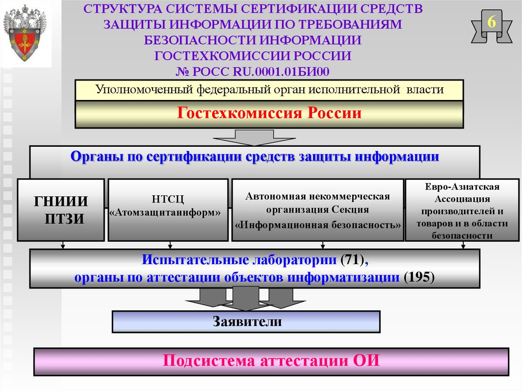 Сертификация систем зашиты информации подарок молодожёнам сертификат ночь в гостиниуе нижневартовска