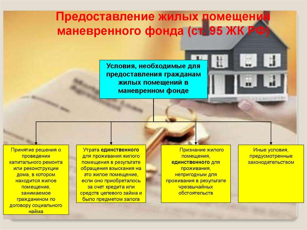 маневренный жилищный фонд что это такое
