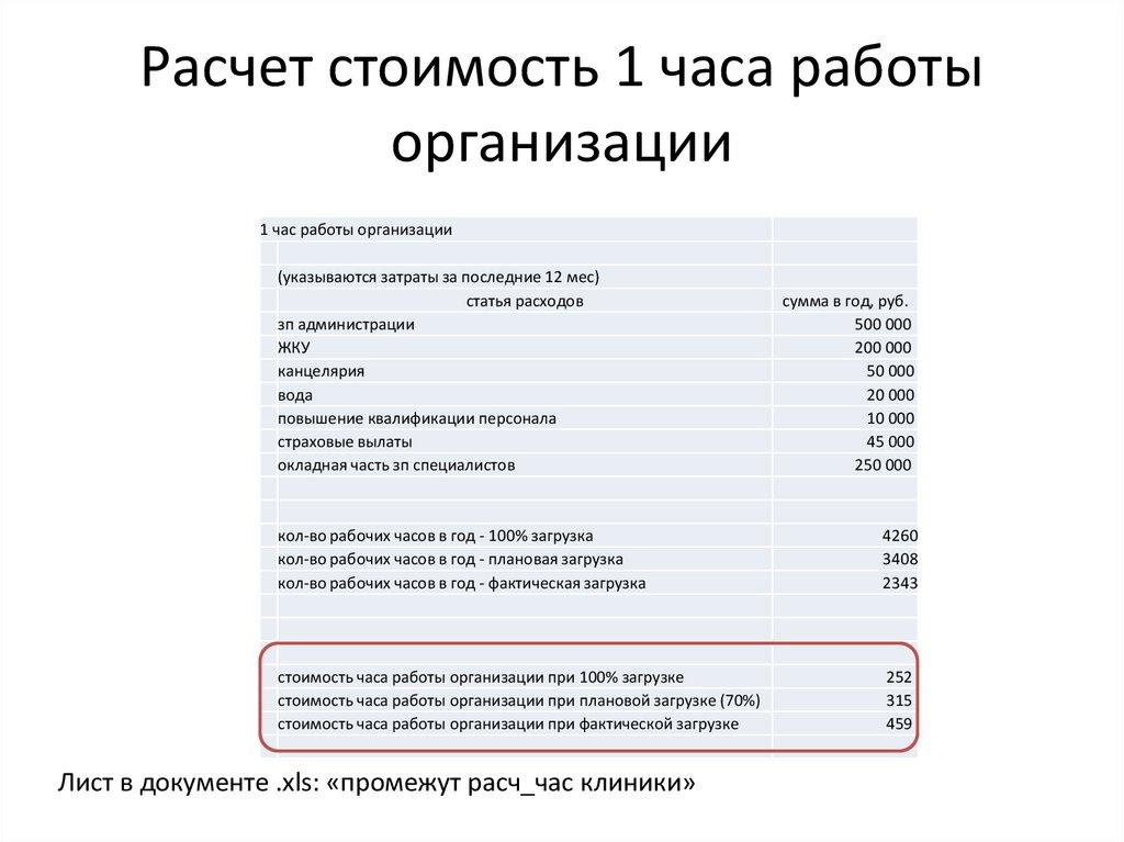 Часа стоимость как расчитать работы одного белорусской ломбард часов на