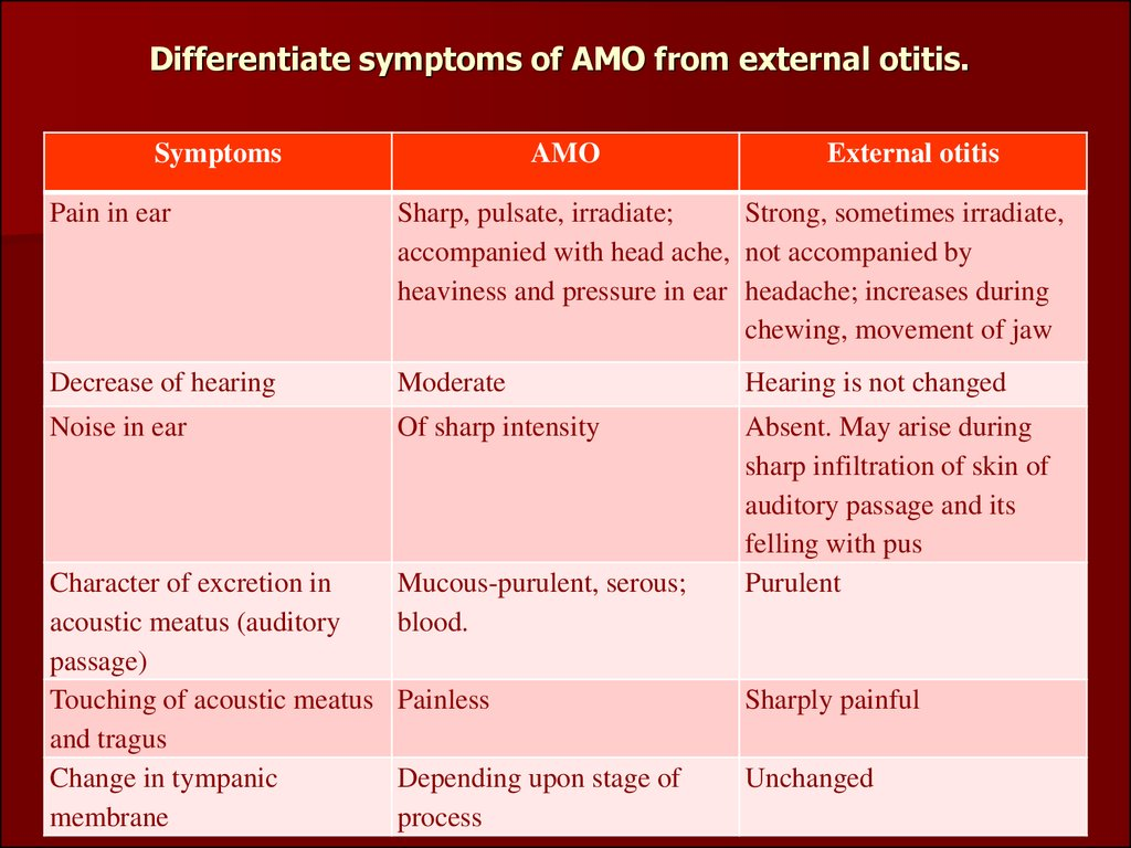 Differentiate symptoms of AMO from external otitis.