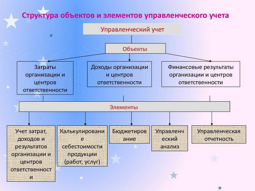 Бюджетирование В Системе Управленческого Учета Шпаргалка