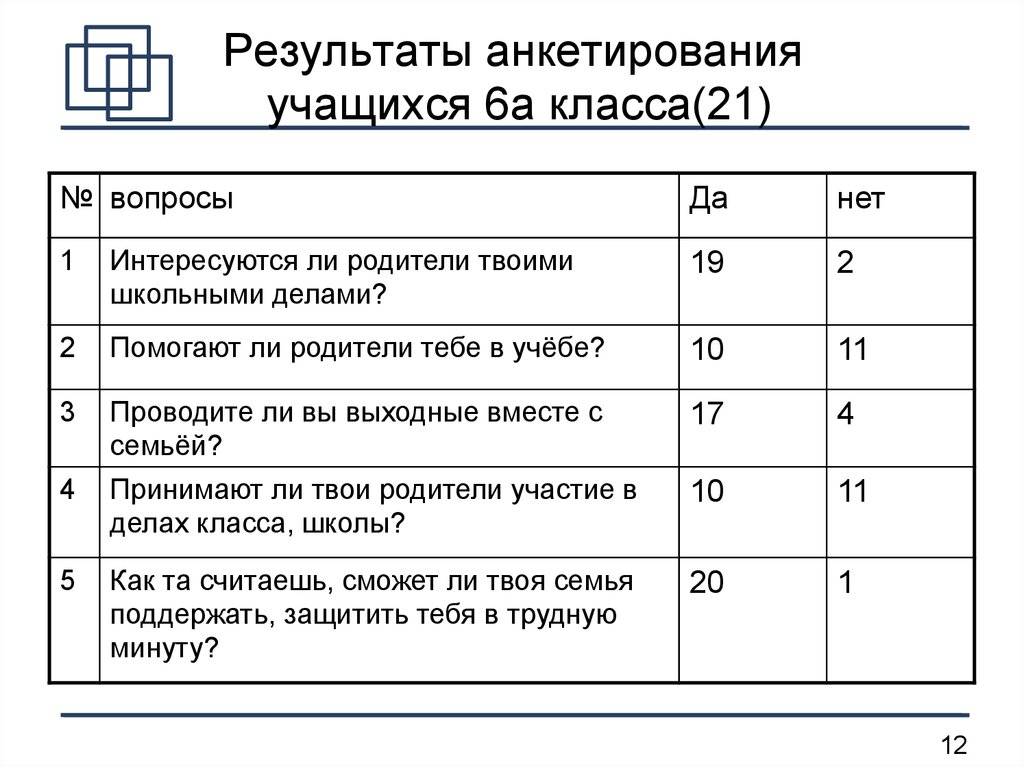 Анкетирование учащихся по нравственному воспитанию