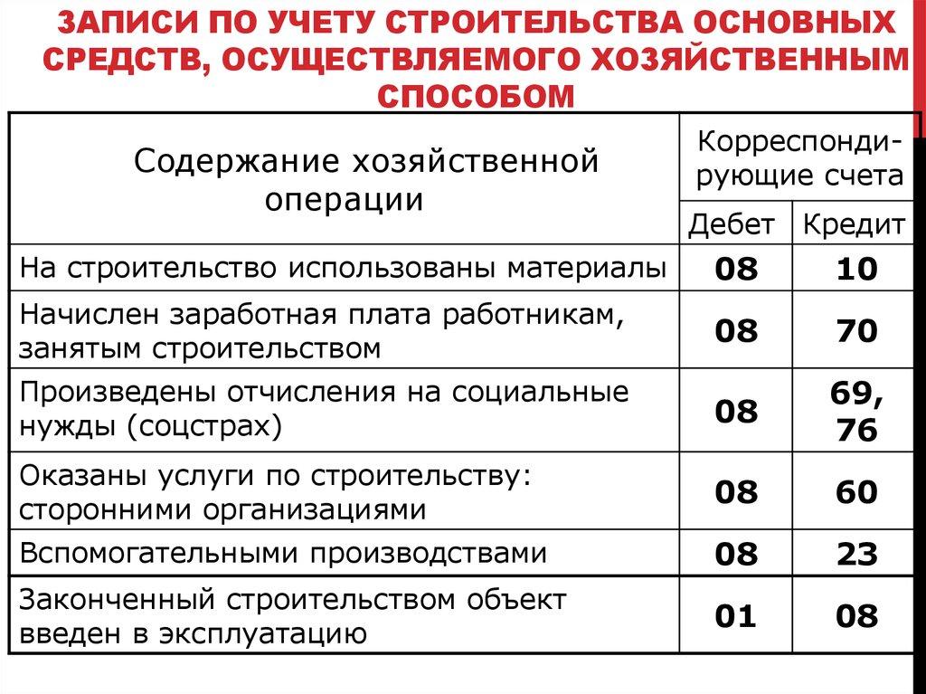 ролях: Мария строительство хозяйственным способом проводки Сергеевна Антонова