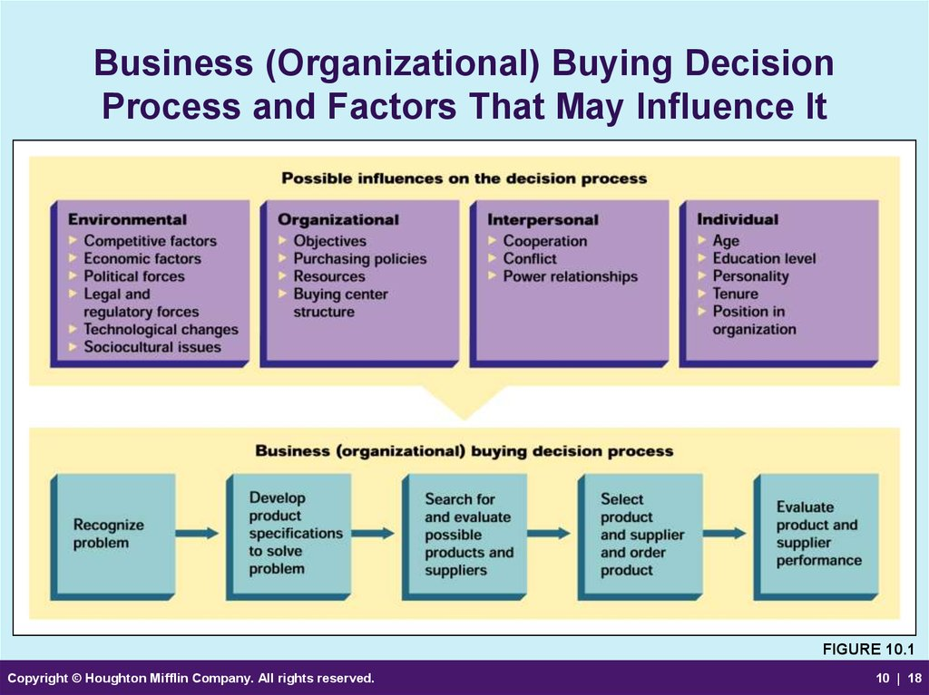 factors that influence consumer purchasing decisions B2b buyers say the factors that most influence their purchase decisions are the total cost of ownership and whether a solution supports their business goals, according to recent research from aberdeen and pja advertising the report was based on data from a survey conducted in august.