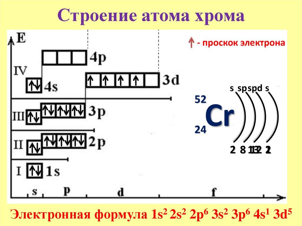 Схема строения атома sb