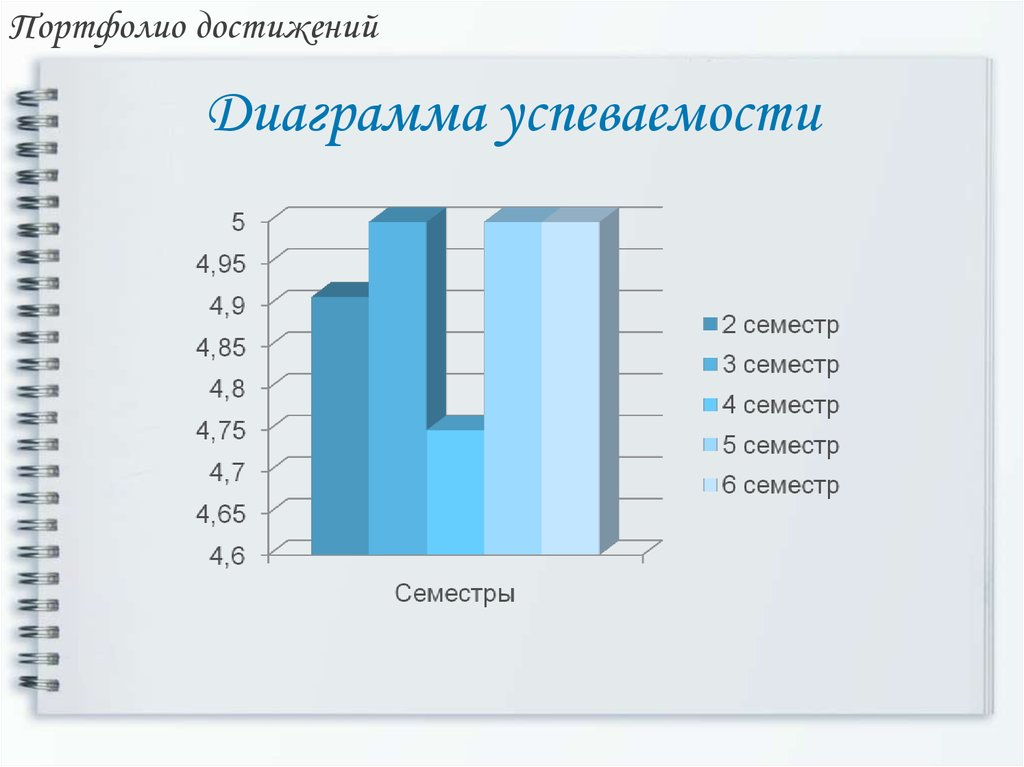 сети найдете картинки диаграммы по успеваемости учащихся станет