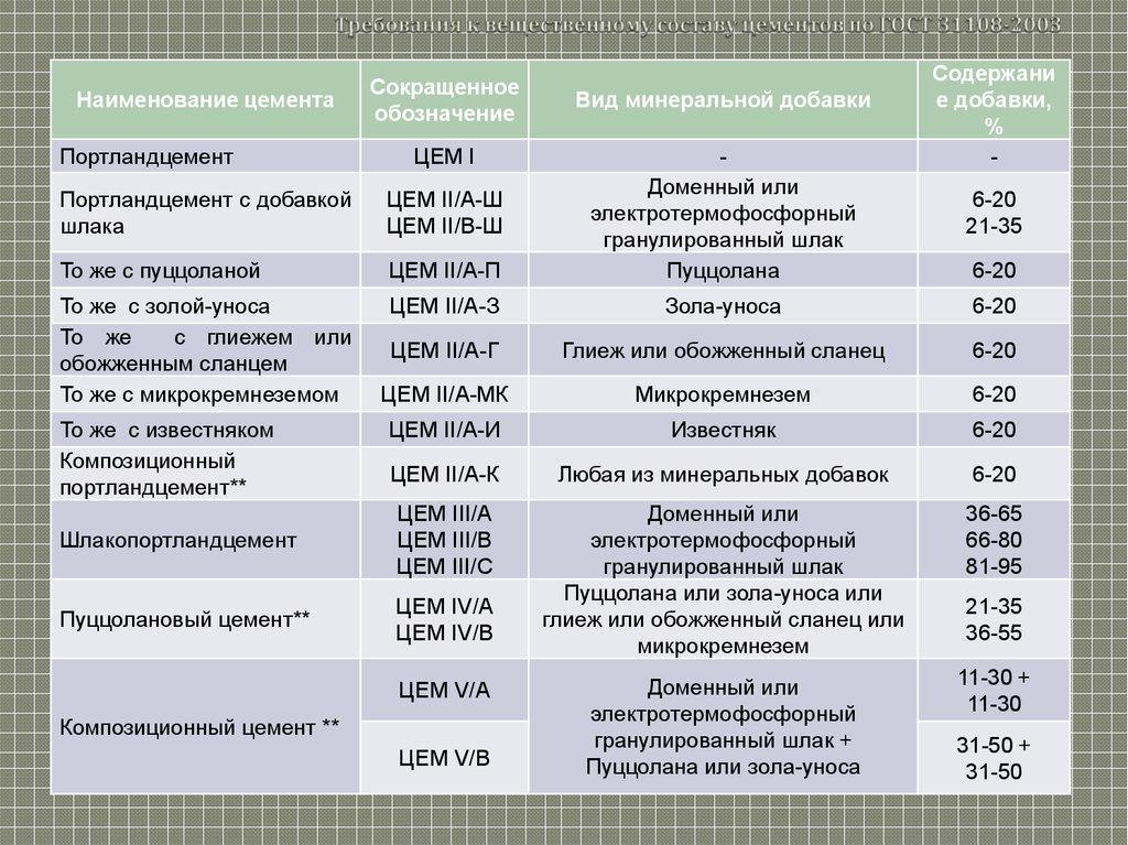 основные характеристики цемента
