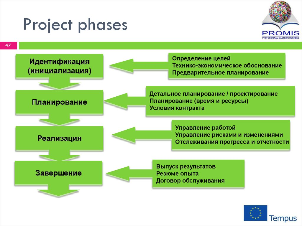 project procurement phases Procurement is common in the world of project management, where there are formal processes that have been established and identified in the.