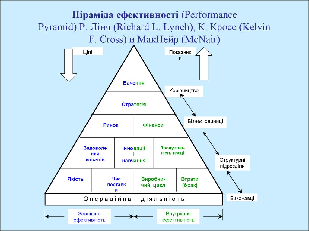 Піраміда ефективності (Performance Pyramid) Р. Лінч (Richard L. Lynch), К. Кросс (Kelvin F. Cross) и МакНейр (McNair)