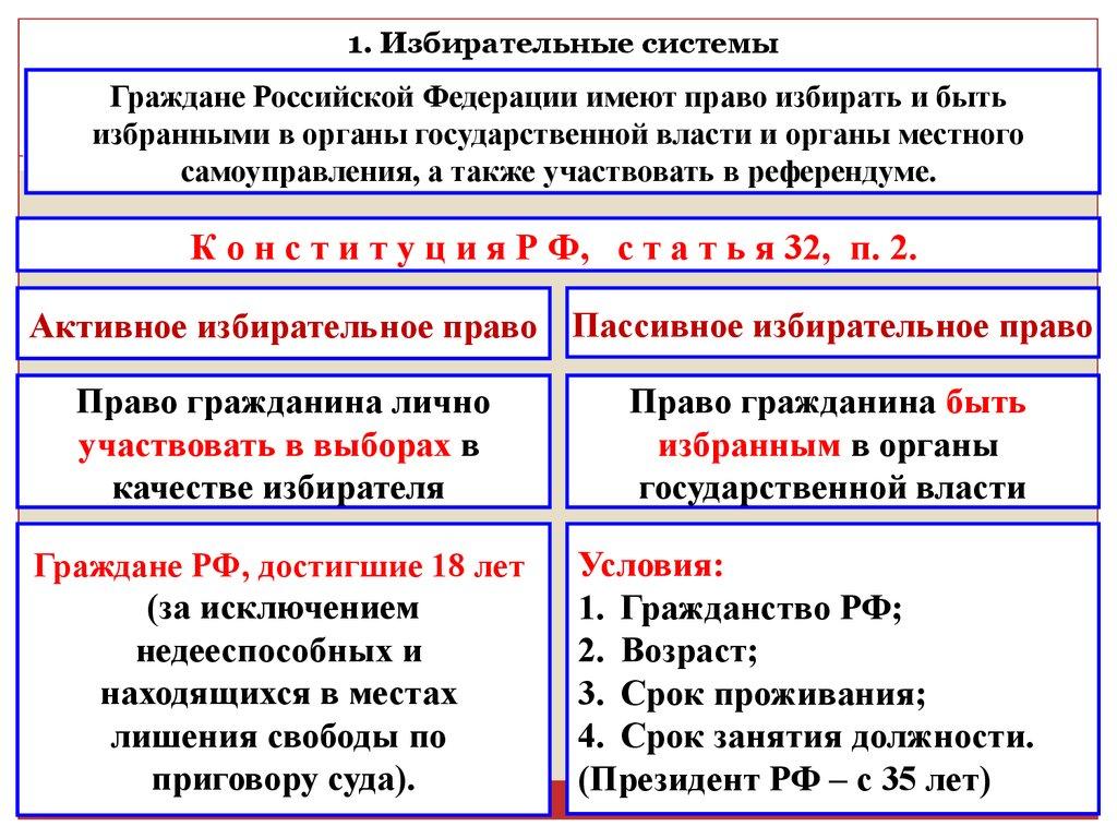 Шпаргалка типы избирательных систем