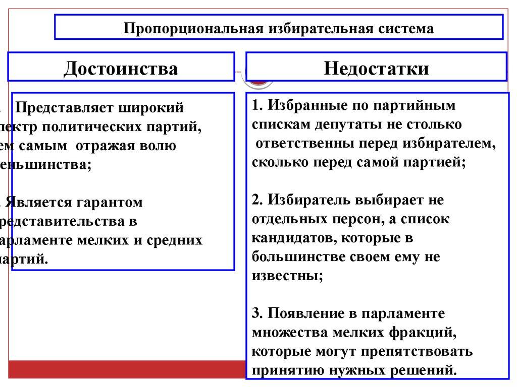 Пропорцианальная избирательная система в рф