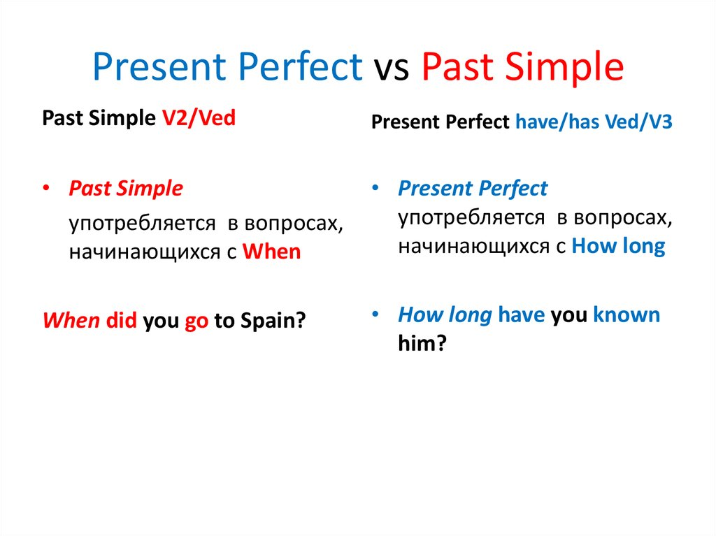 Present Perfect Tense Simple Past vs Present Perfect vs