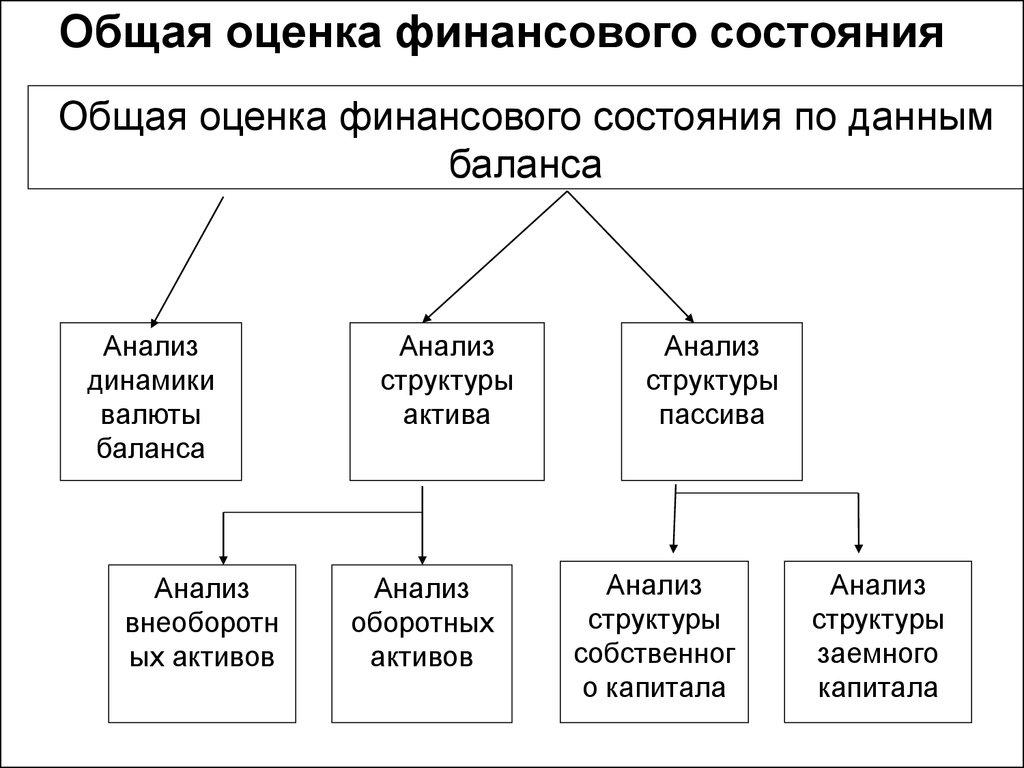 Финансовое состояние предприятия и методы его оценки шпаргалка
