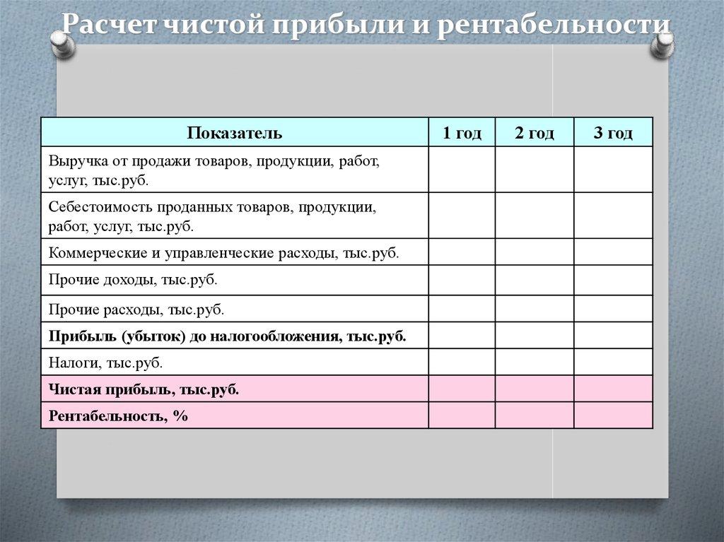 Методические указания по выполнению контрольной работы для студентов спо специальностей  задача 11 прибыль уфимского полиграфкомбината, которую она должна получить в планируемом году от реализации продукции тыс.