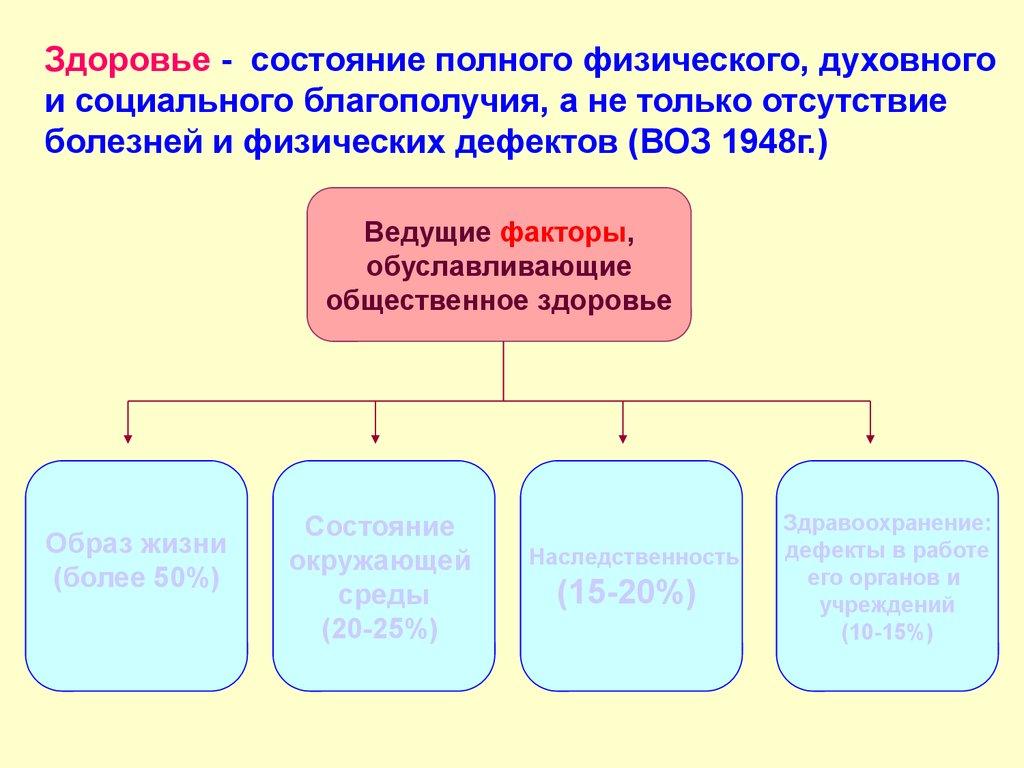 Медико социальные аспекты демографии реферат 9362