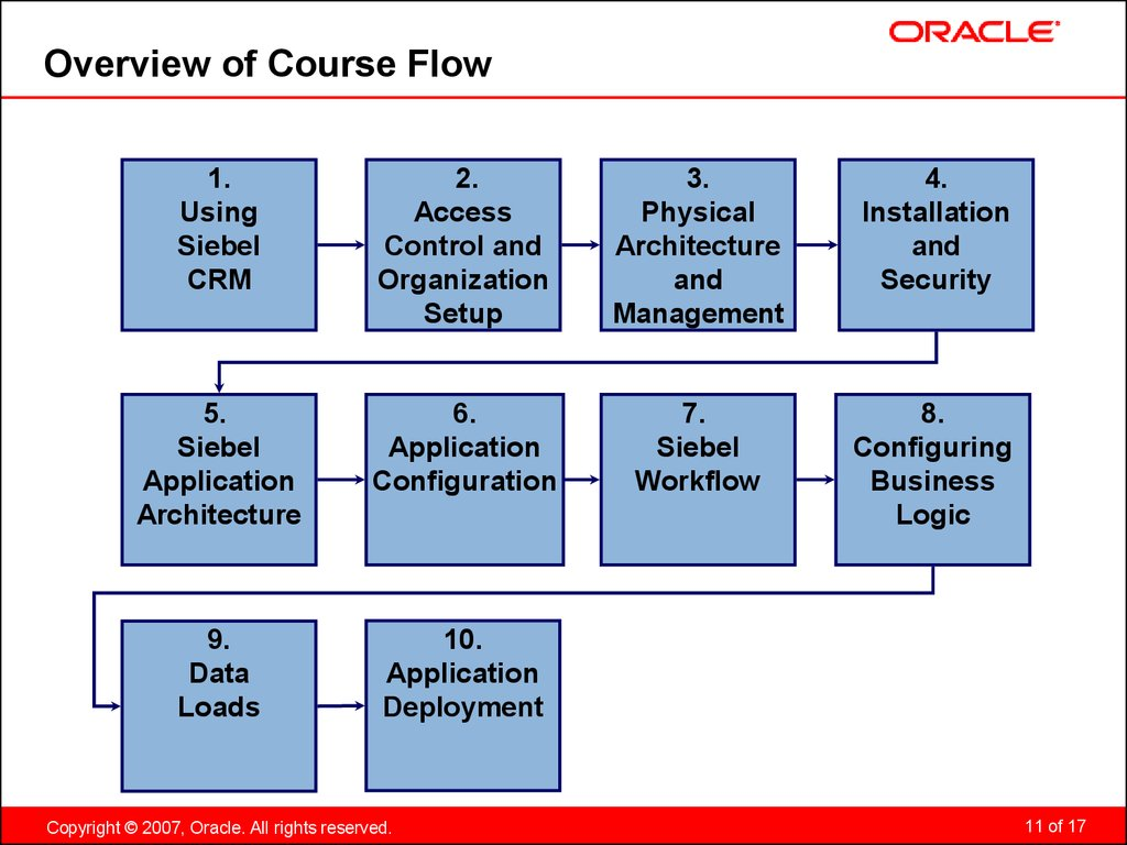 Overview of Course Flow