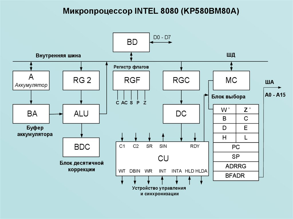 intel 8080 microprocessor Program, data and stack memories occupy the same memory space the total addressable memory size is 64 kb program memory - program can be.