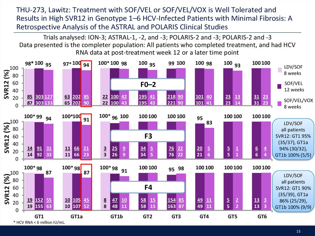 THU-273, Lawitz: Treatment with SOF/VEL or SOF/VEL/VOX is Well Tolerated and Results in High SVR12 in Genotype 1–6 HCV-Infected Patients with Minimal Fibrosis: A Retrospective Analysis of the ASTRAL and POLARIS Clinical Studies