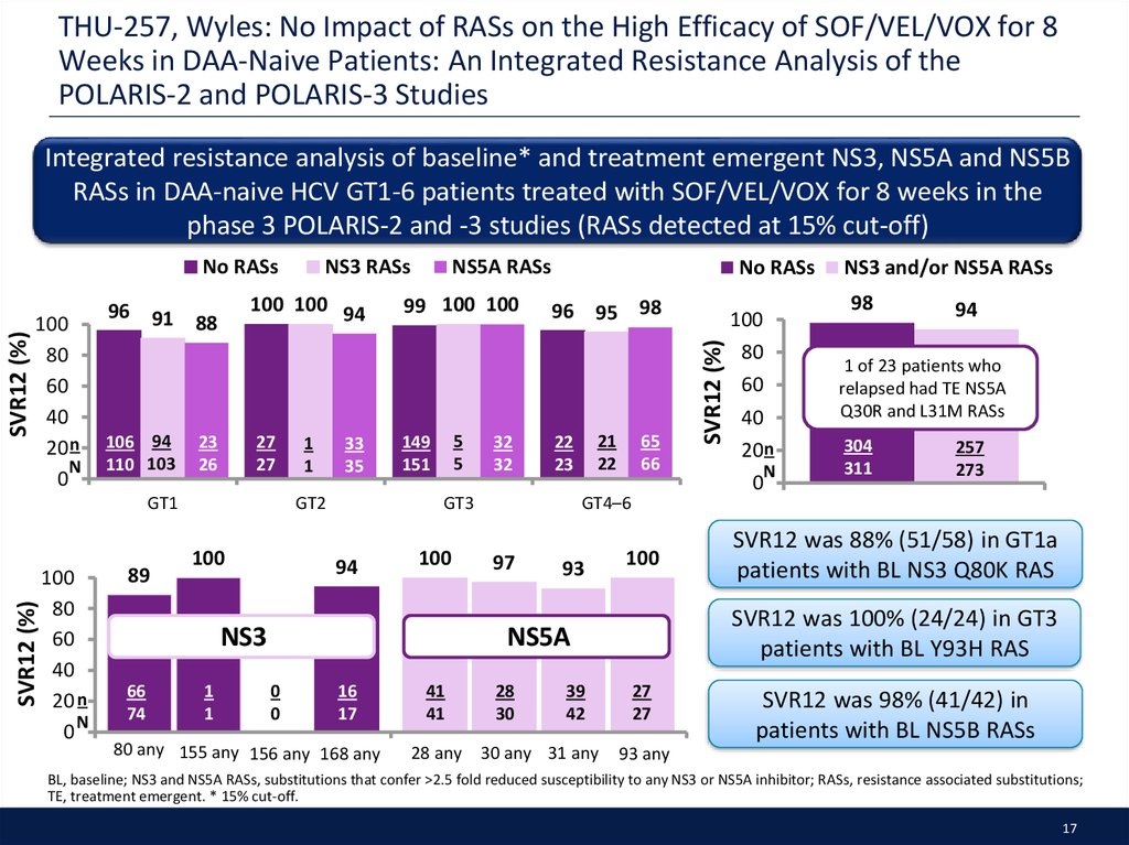 THU-257, Wyles: No Impact of RASs on the High Efficacy of SOF/VEL/VOX for 8 Weeks in DAA-Naive Patients: An Integrated Resistance Analysis of the POLARIS-2 and POLARIS-3 Studies
