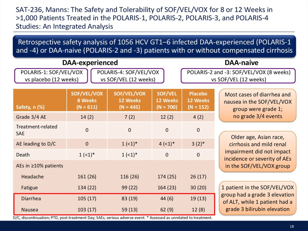 SAT-236, Manns: The Safety and Tolerability of SOF/VEL/VOX for 8 or 12 Weeks in >1,000 Patients Treated in the POLARIS-1, POLARIS-2, POLARIS-3, and POLARIS-4 Studies: An Integrated Analysis