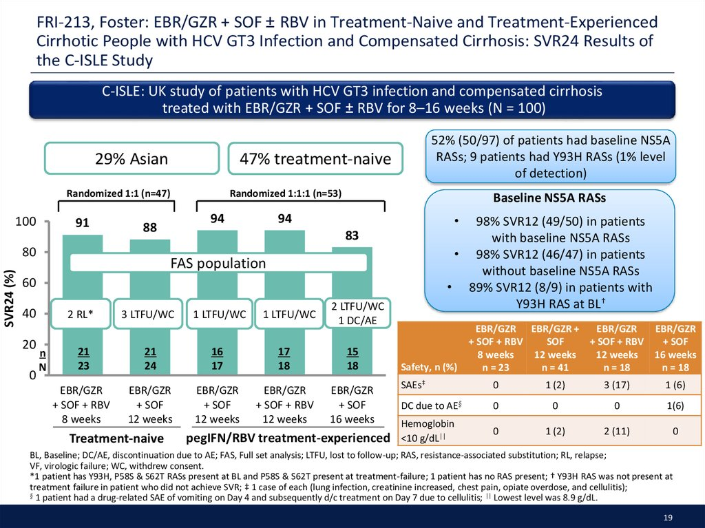 FRI-213, Foster: EBR/GZR + SOF ± RBV in Treatment-Naive and Treatment-Experienced Cirrhotic People with HCV GT3 Infection and Compensated Cirrhosis: SVR24 Results of the C-ISLE Study