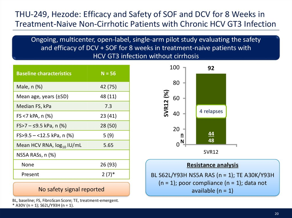 THU-249, Hezode: Efficacy and Safety of SOF and DCV for 8 Weeks in Treatment-Naive Non-Cirrhotic Patients with Chronic HCV GT3 Infection