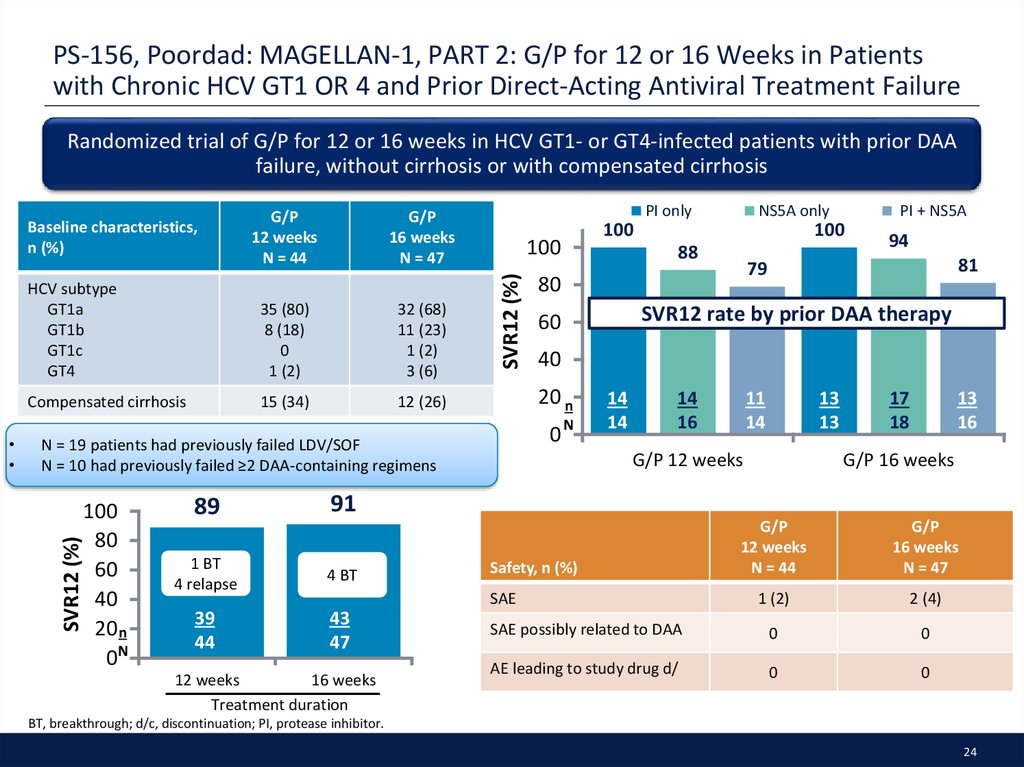 PS-156, Poordad: MAGELLAN-1, PART 2: G/P for 12 or 16 Weeks in Patients with Chronic HCV GT1 OR 4 and Prior Direct-Acting Antiviral Treatment Failure