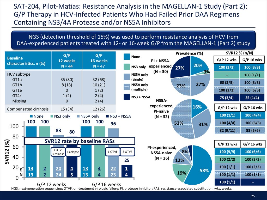 SAT-204, Pilot-Matias: Resistance Analysis in the MAGELLAN-1 Study (Part 2): G/P Therapy in HCV-Infected Patients Who Had Failed Prior DAA Regimens Containing NS3/4A Protease and/or NS5A Inhibitors