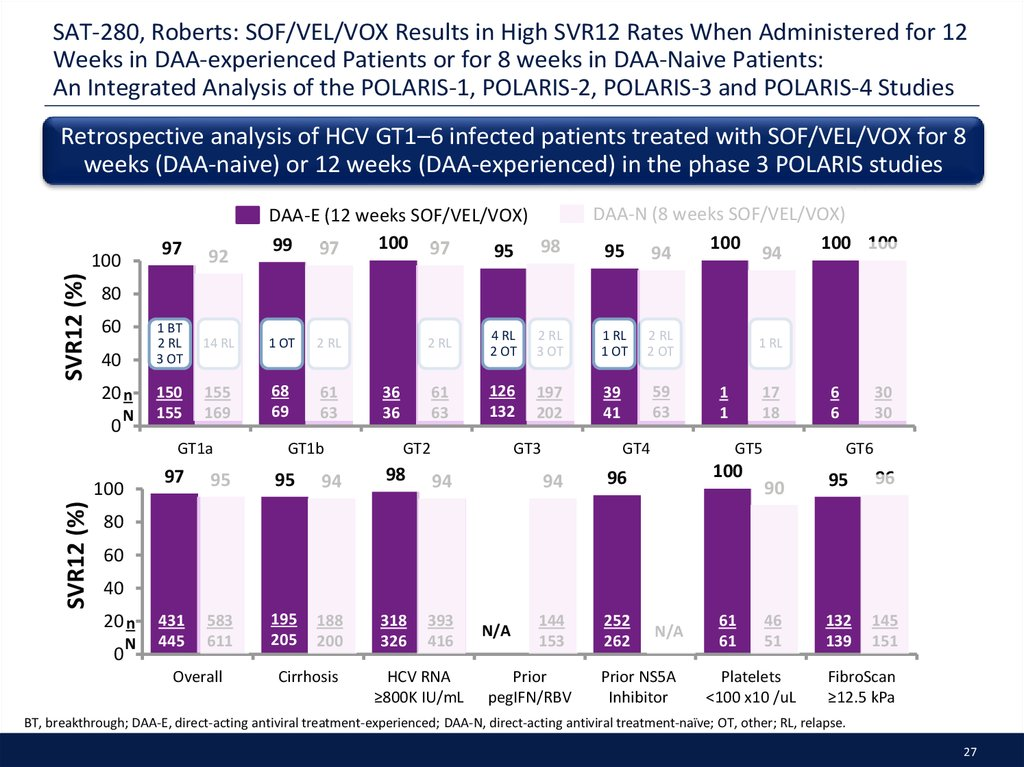 SAT-280, Roberts: SOF/VEL/VOX Results in High SVR12 Rates When Administered for 12 Weeks in DAA-experienced Patients or for 8 weeks in DAA-Naive Patients: An Integrated Analysis of the POLARIS-1, POLARIS-2, POLARIS-3 and POLARIS-4 Studies