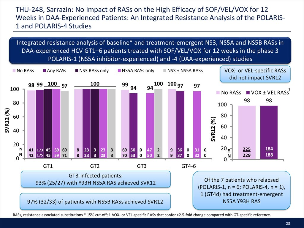 THU-248, Sarrazin: No Impact of RASs on the High Efficacy of SOF/VEL/VOX for 12 Weeks in DAA-Experienced Patients: An Integrated Resistance Analysis of the POLARIS-1 and POLARIS-4 Studies