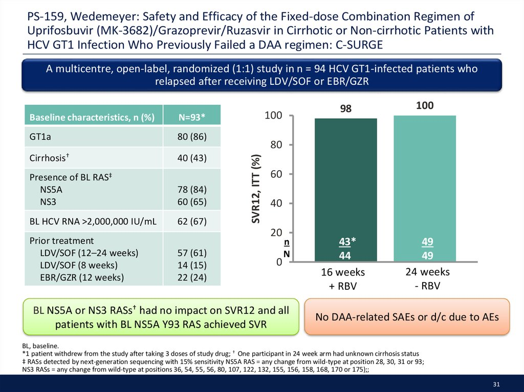 PS-159, Wedemeyer: Safety and Efficacy of the Fixed-dose Combination Regimen of Uprifosbuvir (MK-3682)/Grazoprevir/Ruzasvir in Cirrhotic or Non-cirrhotic Patients with HCV GT1 Infection Who Previously Failed a DAA regimen: C-SURGE