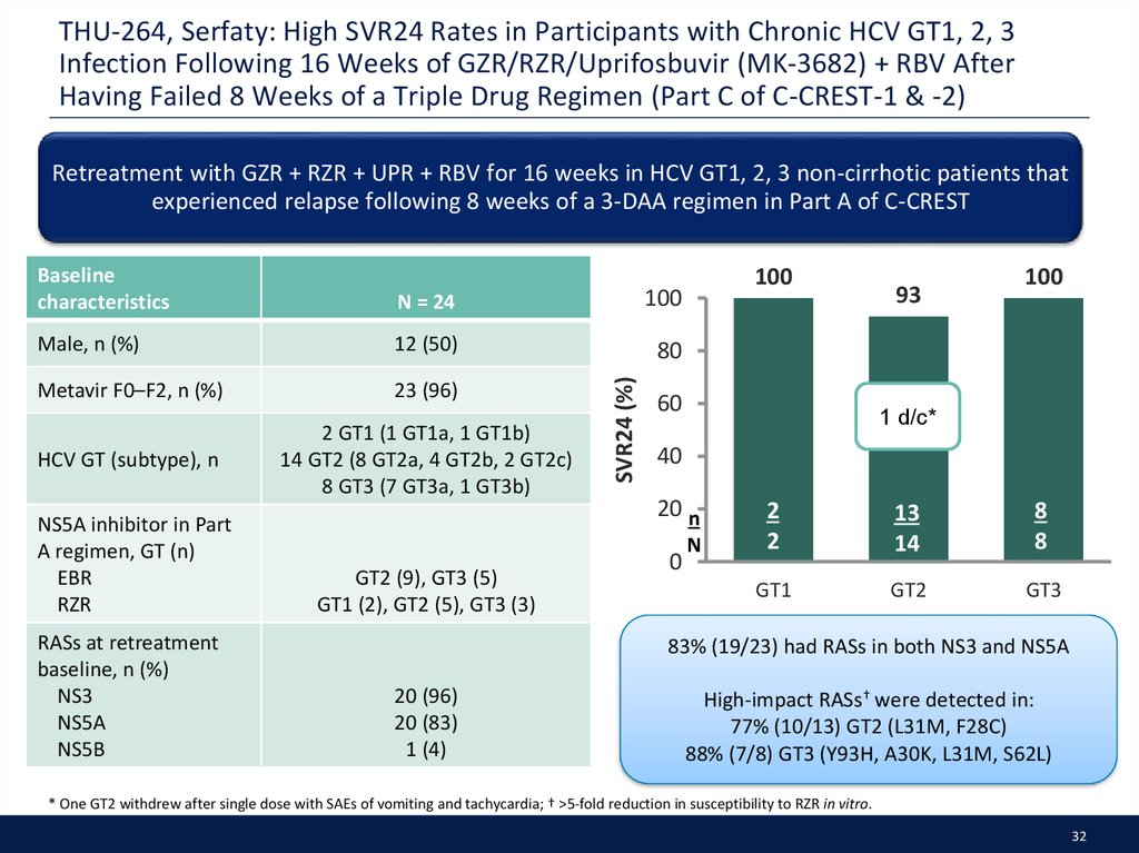 THU-264, Serfaty: High SVR24 Rates in Participants with Chronic HCV GT1, 2, 3 Infection Following 16 Weeks of GZR/RZR/Uprifosbuvir (MK-3682) + RBV After Having Failed 8 Weeks of a Triple Drug Regimen (Part C of C-CREST-1 & -2)