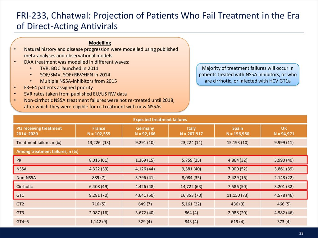 FRI-233, Chhatwal: Projection of Patients Who Fail Treatment in the Era of Direct-Acting Antivirals
