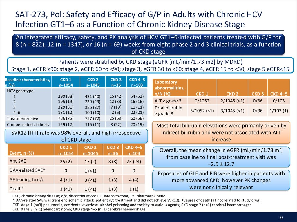SAT-273, Pol: Safety and Efficacy of G/P in Adults with Chronic HCV Infection GT1–6 as a Function of Chronic Kidney Disease Stage