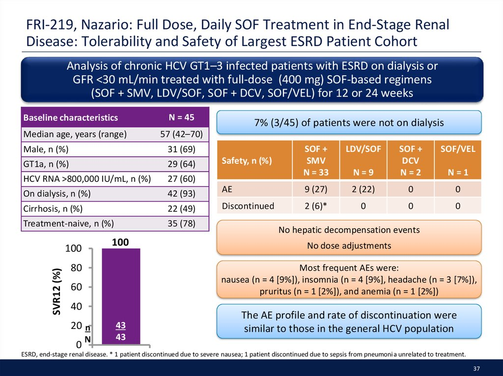 FRI-219, Nazario: Full Dose, Daily SOF Treatment in End-Stage Renal Disease: Tolerability and Safety of Largest ESRD Patient Cohort