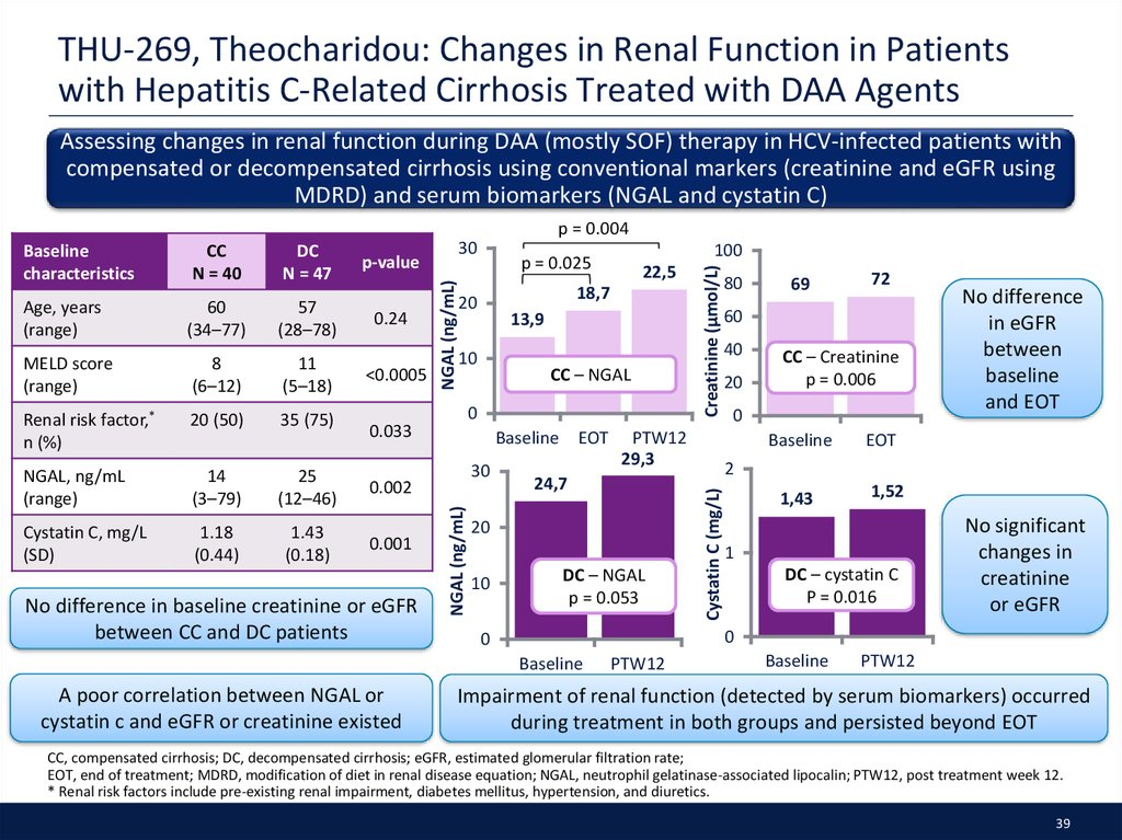 THU-269, Theocharidou: Changes in Renal Function in Patients with Hepatitis C-Related Cirrhosis Treated with DAA Agents