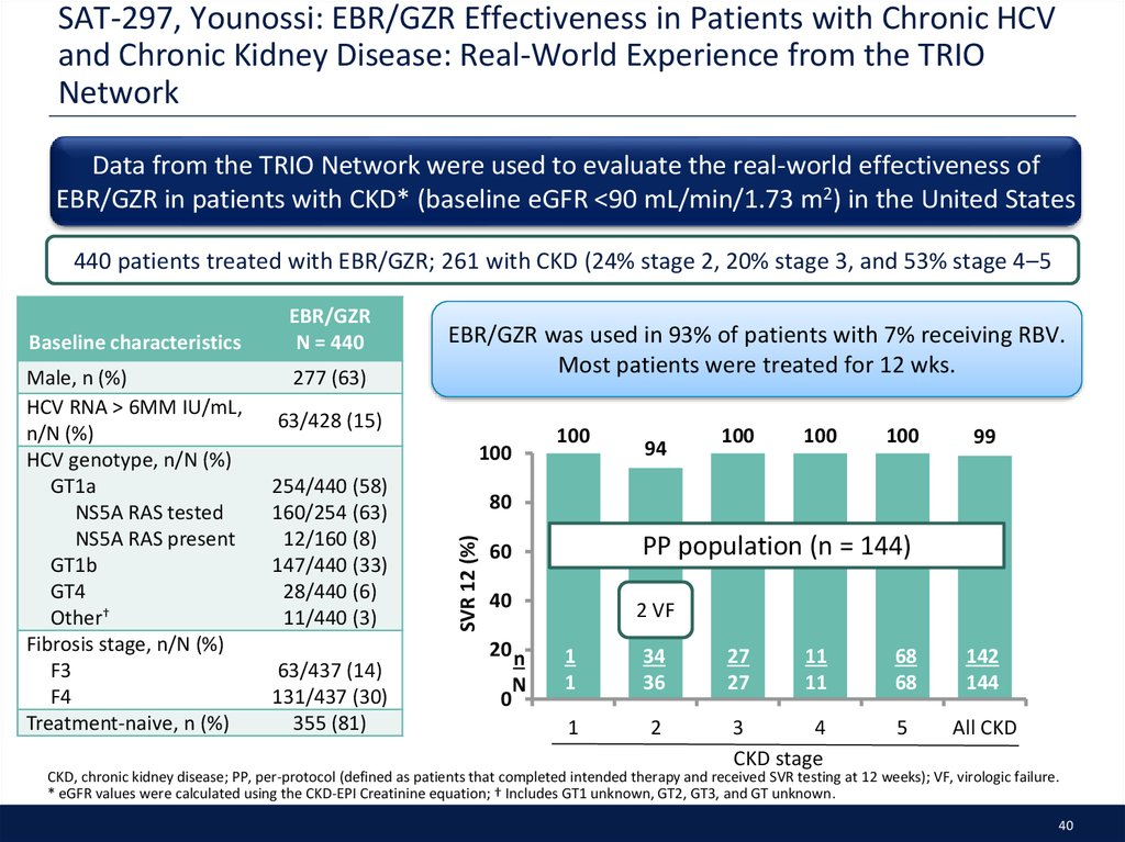 SAT-297, Younossi: EBR/GZR Effectiveness in Patients with Chronic HCV and Chronic Kidney Disease: Real-World Experience from the TRIO Network