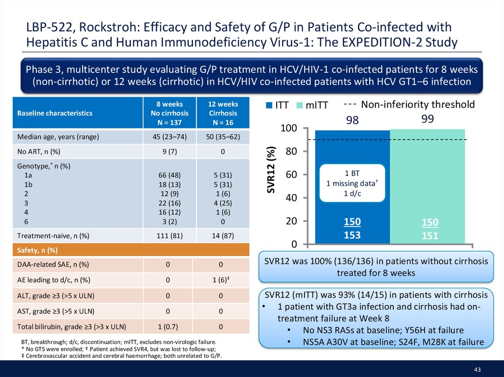 LBP-522, Rockstroh: Efficacy and Safety of G/P in Patients Co-infected with Hepatitis C and Human Immunodeficiency Virus-1: The EXPEDITION-2 Study