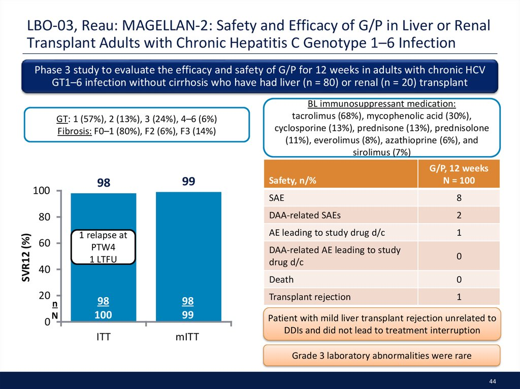 LBO-03, Reau: MAGELLAN-2: Safety and Efficacy of G/P in Liver or Renal Transplant Adults with Chronic Hepatitis C Genotype 1–6 Infection