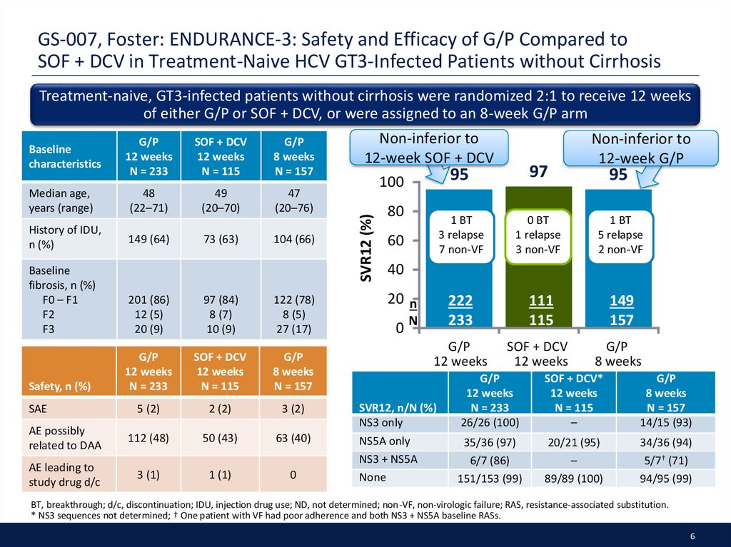 GS-007, Foster: ENDURANCE-3: Safety and Efficacy of G/P Compared to SOF + DCV in Treatment-Naive HCV GT3-Infected Patients without Cirrhosis