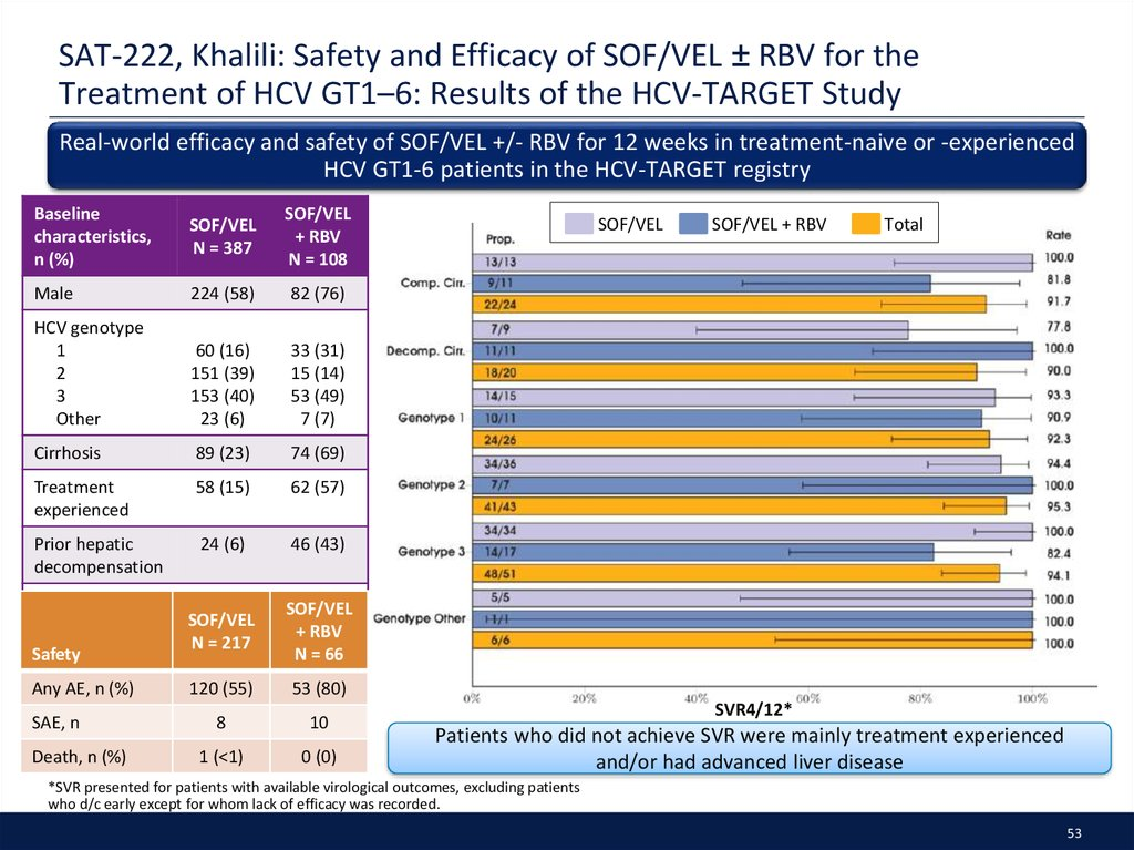 SAT-222, Khalili: Safety and Efficacy of SOF/VEL ± RBV for the Treatment of HCV GT1–6: Results of the HCV-TARGET Study
