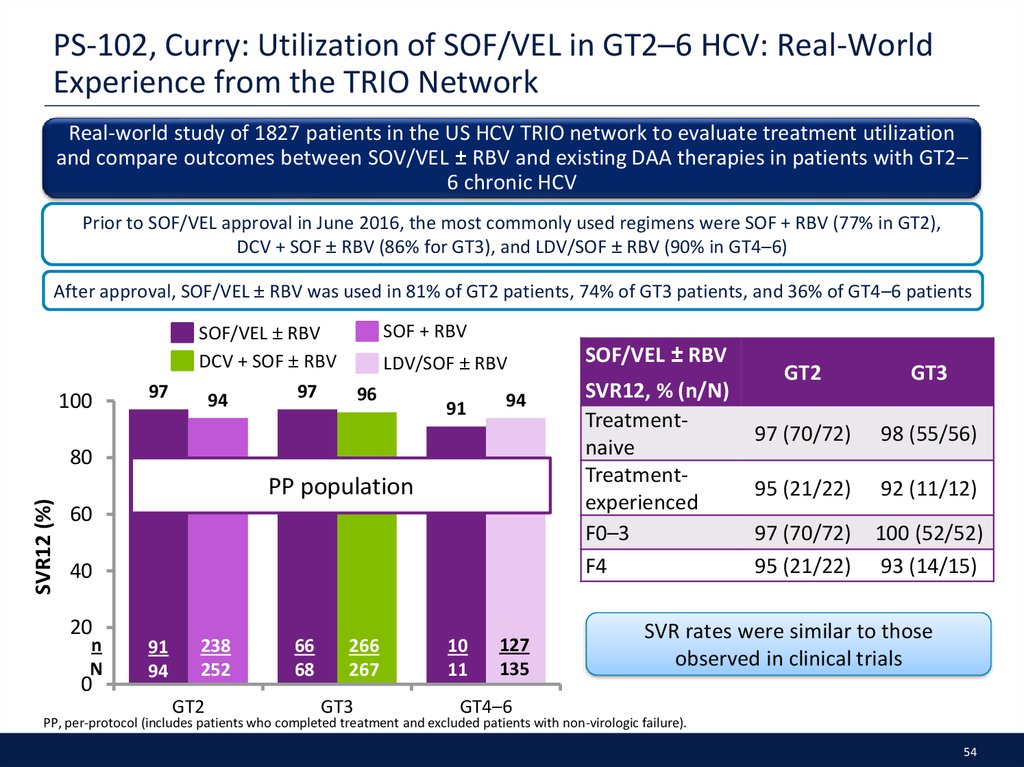 PS-102, Curry: Utilization of SOF/VEL in GT2–6 HCV: Real-World Experience from the TRIO Network