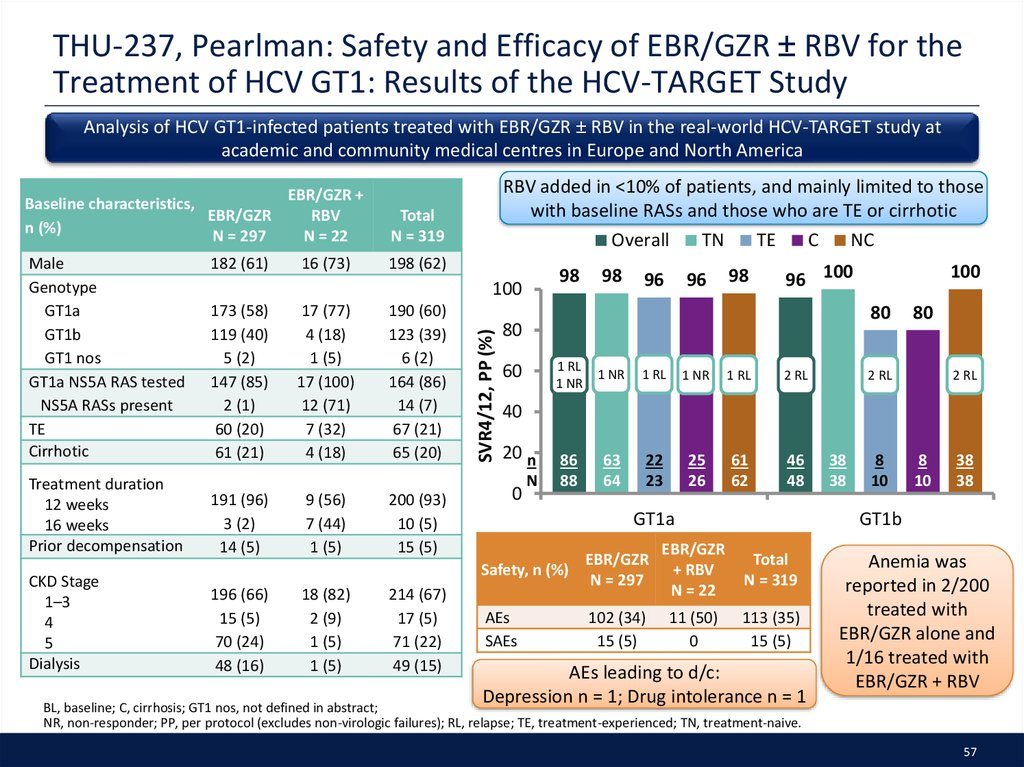 THU-237, Pearlman: Safety and Efficacy of EBR/GZR ± RBV for the Treatment of HCV GT1: Results of the HCV-TARGET Study