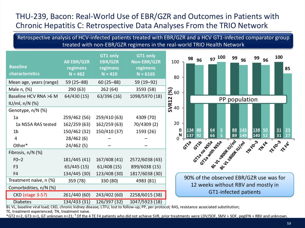 THU-239, Bacon: Real-World Use of EBR/GZR and Outcomes in Patients with Chronic Hepatitis C: Retrospective Data Analyses From the TRIO Network