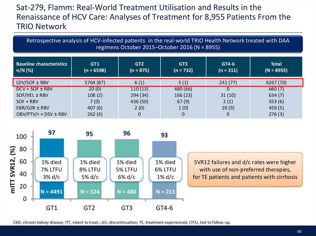 Sat-279, Flamm: Real-World Treatment Utilisation and Results in the Renaissance of HCV Care: Analyses of Treatment for 8,955 Patients From the TRIO Network