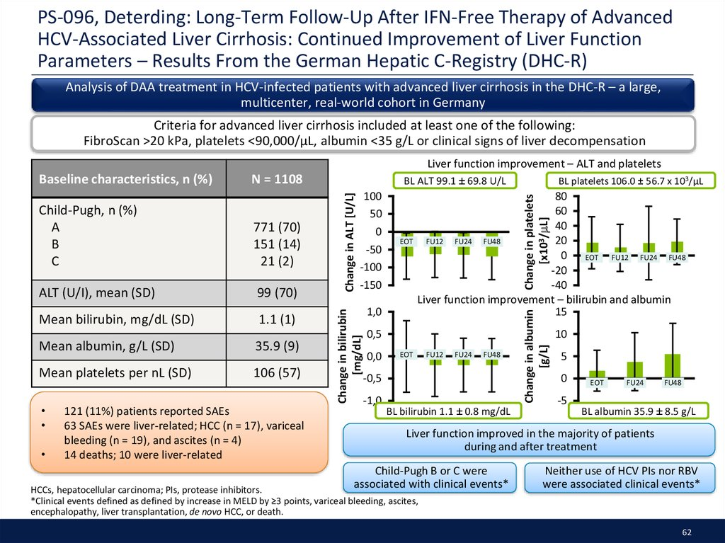 PS-096, Deterding: Long-Term Follow-Up After IFN-Free Therapy of Advanced HCV-Associated Liver Cirrhosis: Continued Improvement of Liver Function Parameters – Results From the German Hepatic C-Registry (DHC-R)