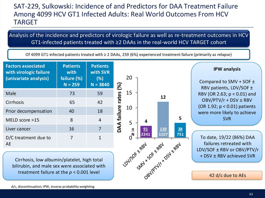 SAT-229, Sulkowski: Incidence of and Predictors for DAA Treatment Failure Among 4099 HCV GT1 Infected Adults: Real World Outcomes From HCV TARGET